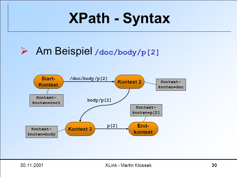 XPath - Syntax Am Beispiel /doc/body/p[2] Start- Kontext 2 Kontext